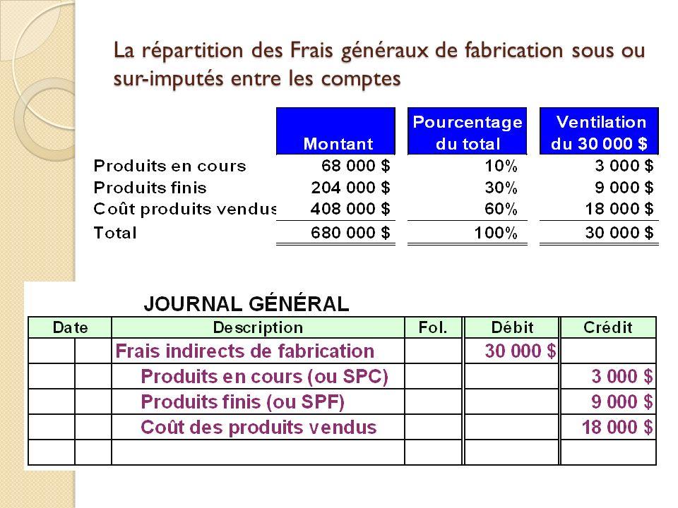 La répartition des Frais généraux de fabrication sous ou sur-imputés entre les comptes