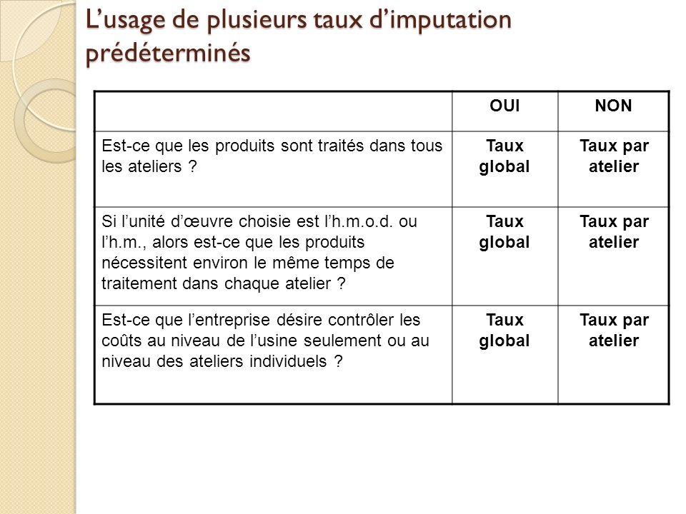 Lusage de plusieurs taux dimputation prédéterminés OUINON Est-ce que les produits sont traités dans tous les ateliers ? Taux global Taux par atelier S