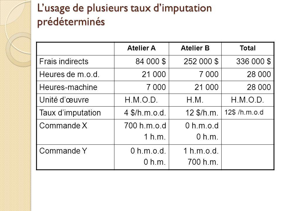 Lusage de plusieurs taux dimputation prédéterminés Atelier AAtelier BTotal Frais indirects84 000 $252 000 $336 000 $ Heures de m.o.d.21 0007 00028 000