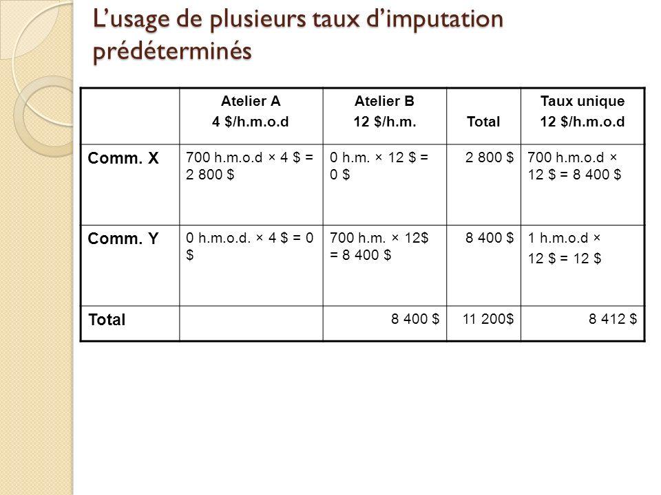 Lusage de plusieurs taux dimputation prédéterminés Atelier A 4 $/h.m.o.d Atelier B 12 $/h.m.Total Taux unique 12 $/h.m.o.d Comm. X 700 h.m.o.d × 4 $ =
