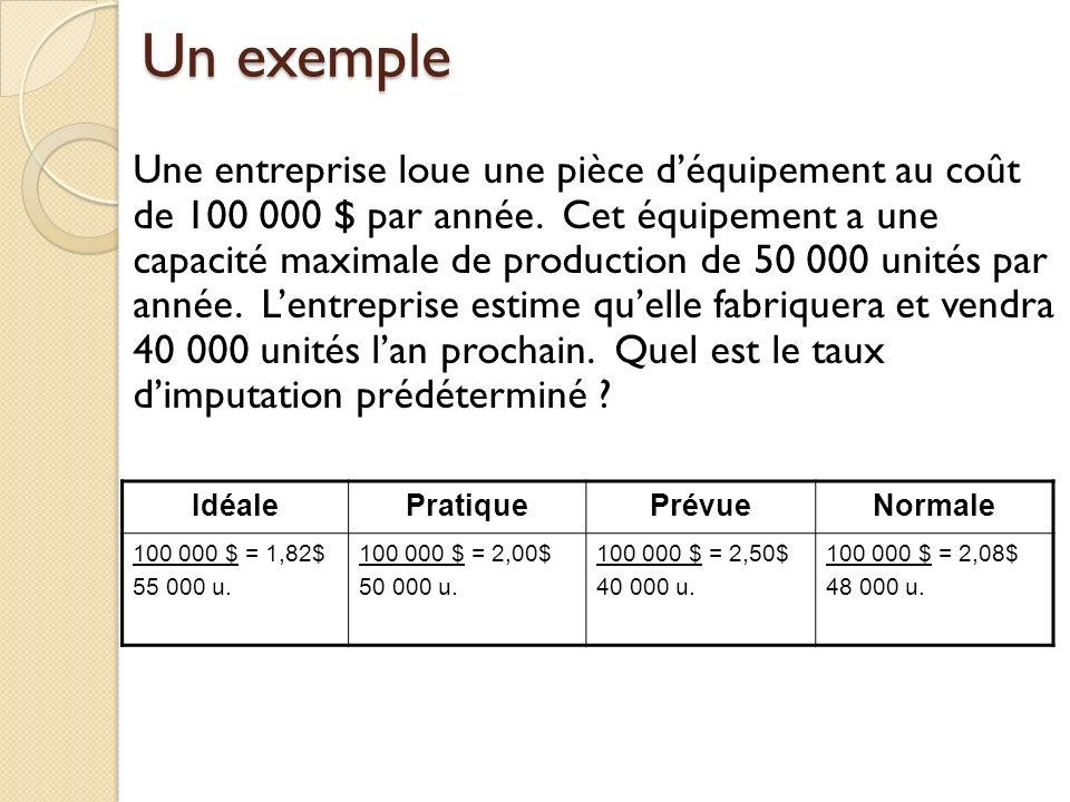 Un exemple Une entreprise loue une pièce déquipement au coût de 100 000 $ par année. Cet équipement a une capacité maximale de production de 50 000 un