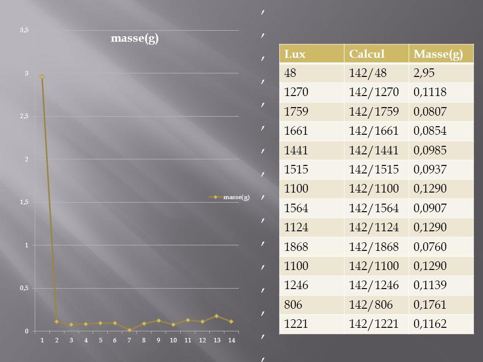 LuxCalculMasse(g) 48142/482,95 1270142/12700,1118 1759142/17590,0807 1661142/16610,0854 1441142/14410,0985 1515142/15150,0937 1100142/11000,1290 15641