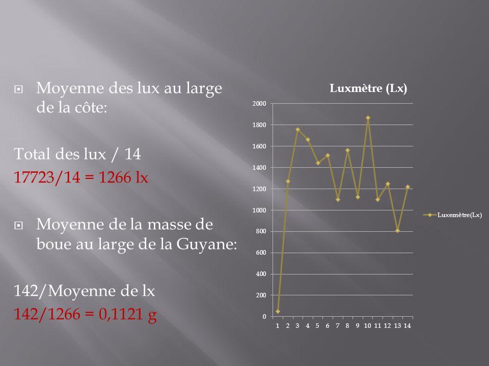 Moyenne des lux au large de la côte: Total des lux / 14 17723/14 = 1266 lx Moyenne de la masse de boue au large de la Guyane: 142/Moyenne de lx 142/12