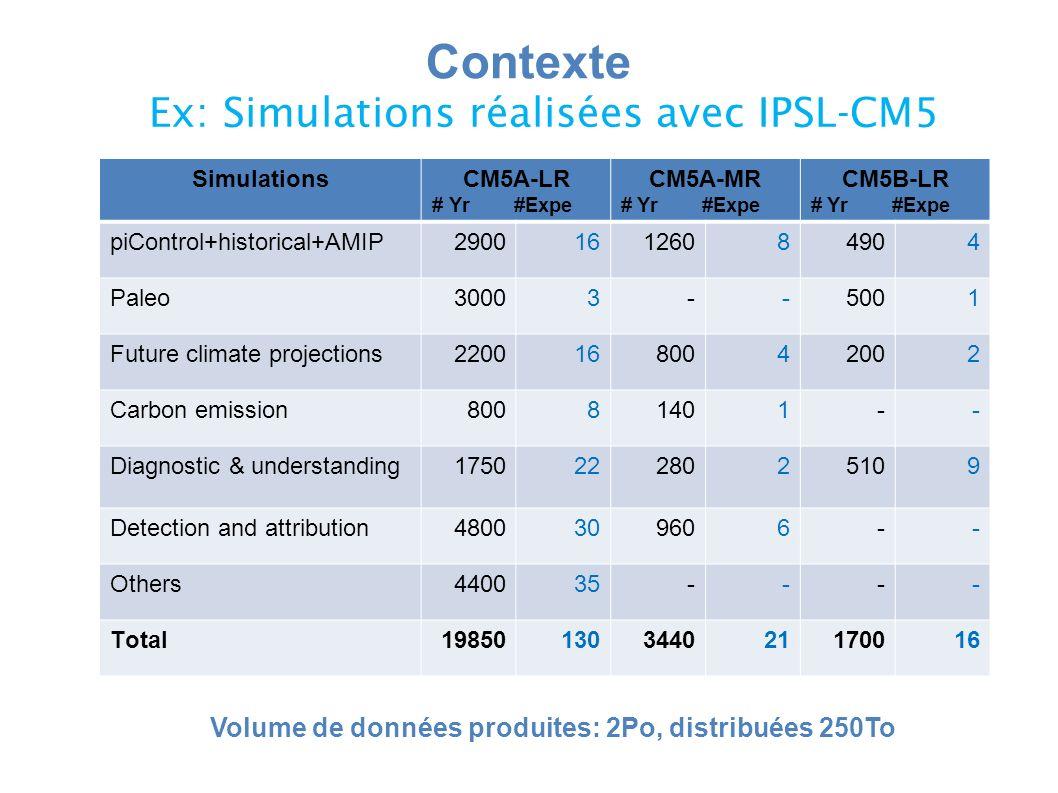 SimulationsCM5A-LR # Yr #Expe CM5A-MR # Yr #Expe CM5B-LR # Yr #Expe piControl+historical+AMIP290016126084904 Paleo30003--5001 Future climate projections22001680042002 Carbon emission80081401-- Diagnostic & understanding17502228025109 Detection and attribution4800309606-- Others440035---- Total19850130344021170016 Ex: Simulations réalisées avec IPSL-CM5 Contexte Volume de données produites: 2Po, distribuées 250To