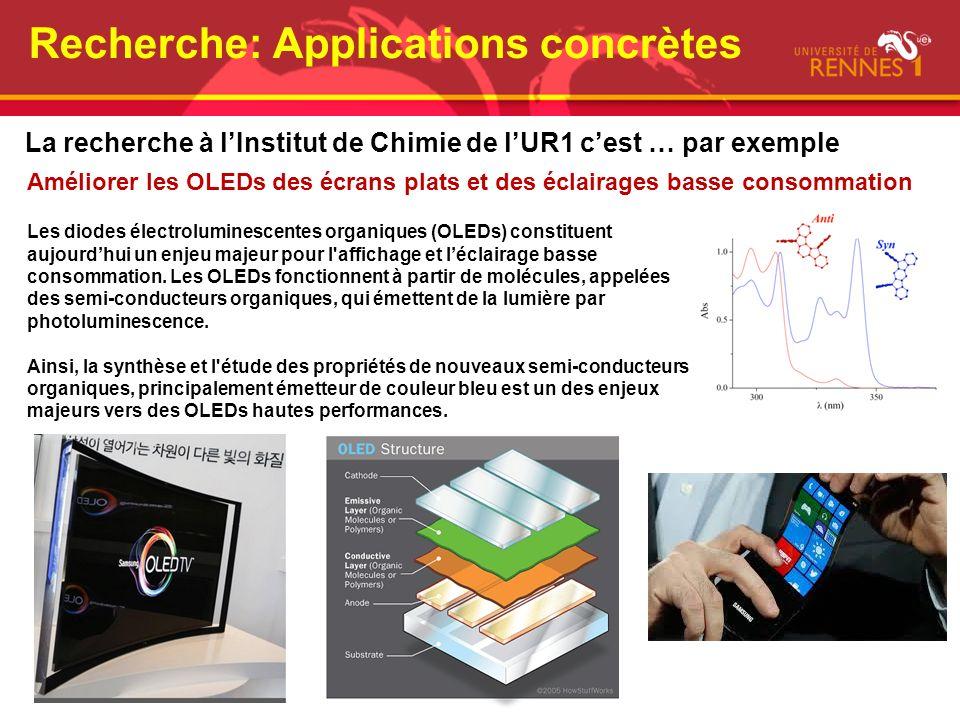 Recherche: Applications concrètes La recherche à lInstitut de Chimie de lUR1 cest … par exemple Améliorer les OLEDs des écrans plats et des éclairages