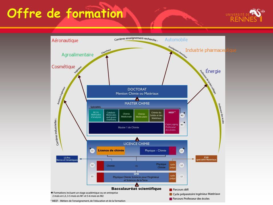 Offre de formation Industrie pharmaceutique Cosmétique Aéronautique Automobile Énergie Agroalimentaire