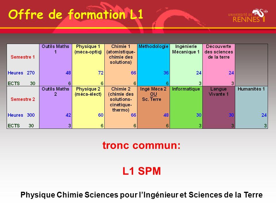 tronc commun: L1 SPM Physique Chimie Sciences pour lIngénieur et Sciences de la Terre Offre de formation L1