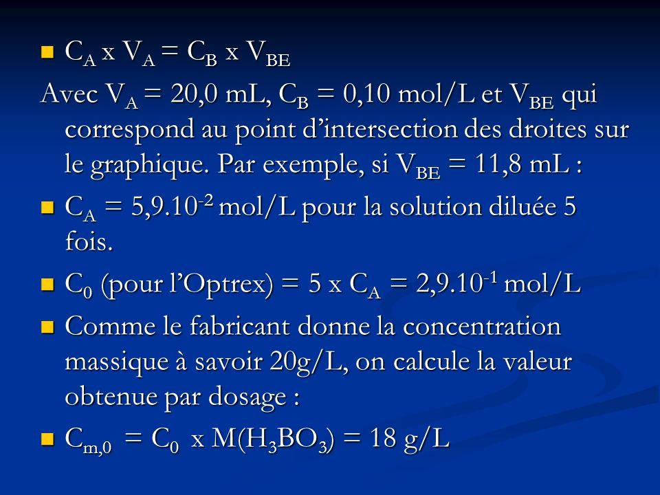 C A x V A = C B x V BE C A x V A = C B x V BE Avec V A = 20,0 mL, C B = 0,10 mol/L et V BE qui correspond au point dintersection des droites sur le graphique.
