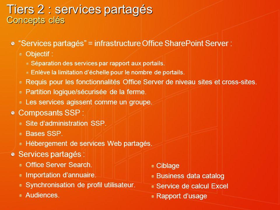 Tiers 2 : services partagés Concepts clés Services partagés = infrastructure Office SharePoint Server : Objectif : Séparation des services par rapport