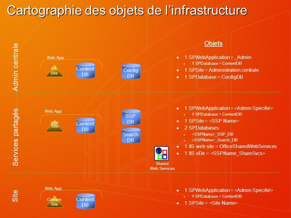 Cartographie des objets de linfrastructure Config DB Content DB SSP DB Search DB Admin centrale Services partagés Site Shared Web Services 1 SPWebAppl
