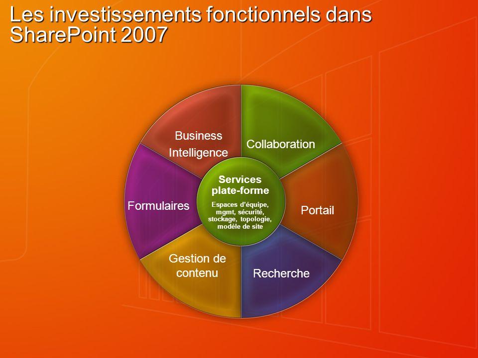 Les investissements fonctionnels dans SharePoint 2007 Collaboration Business Intelligence Portail Formulaires Recherche Gestion de contenu Services pl