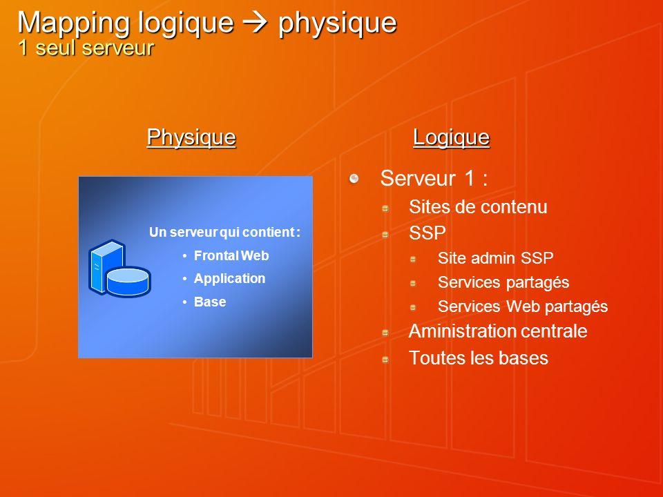 Mapping logique physique 1 seul serveur Serveur 1 : Sites de contenu SSP Site admin SSP Services partagés Services Web partagés Aministration centrale