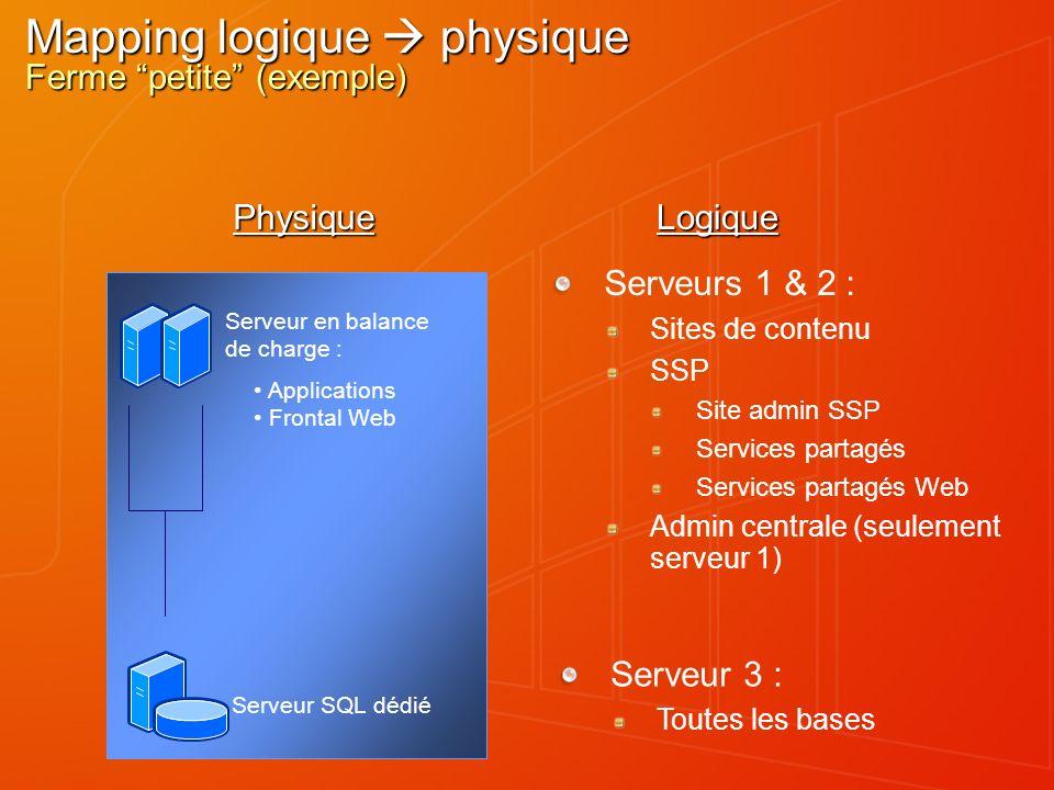 Mapping logique physique Ferme petite (exemple) Serveurs 1 & 2 : Sites de contenu SSP Site admin SSP Services partagés Services partagés Web Admin cen