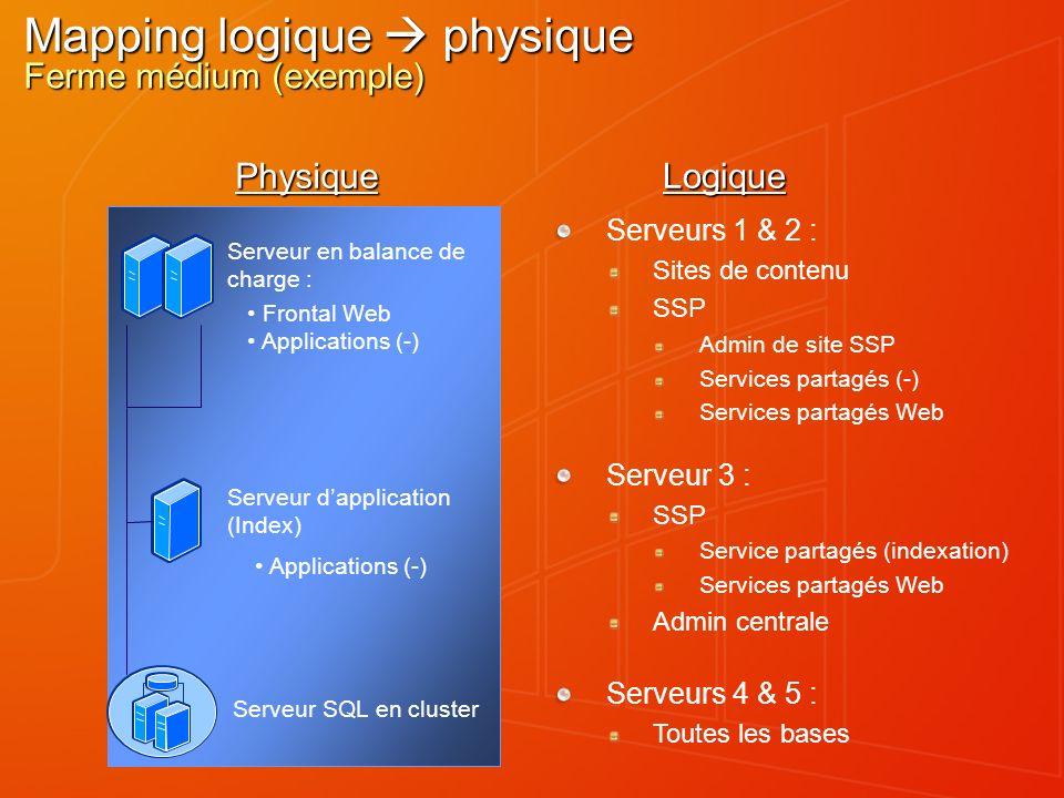 Mapping logique physique Ferme médium (exemple) Serveurs 1 & 2 : Sites de contenu SSP Admin de site SSP Services partagés (-) Services partagés Web Ph
