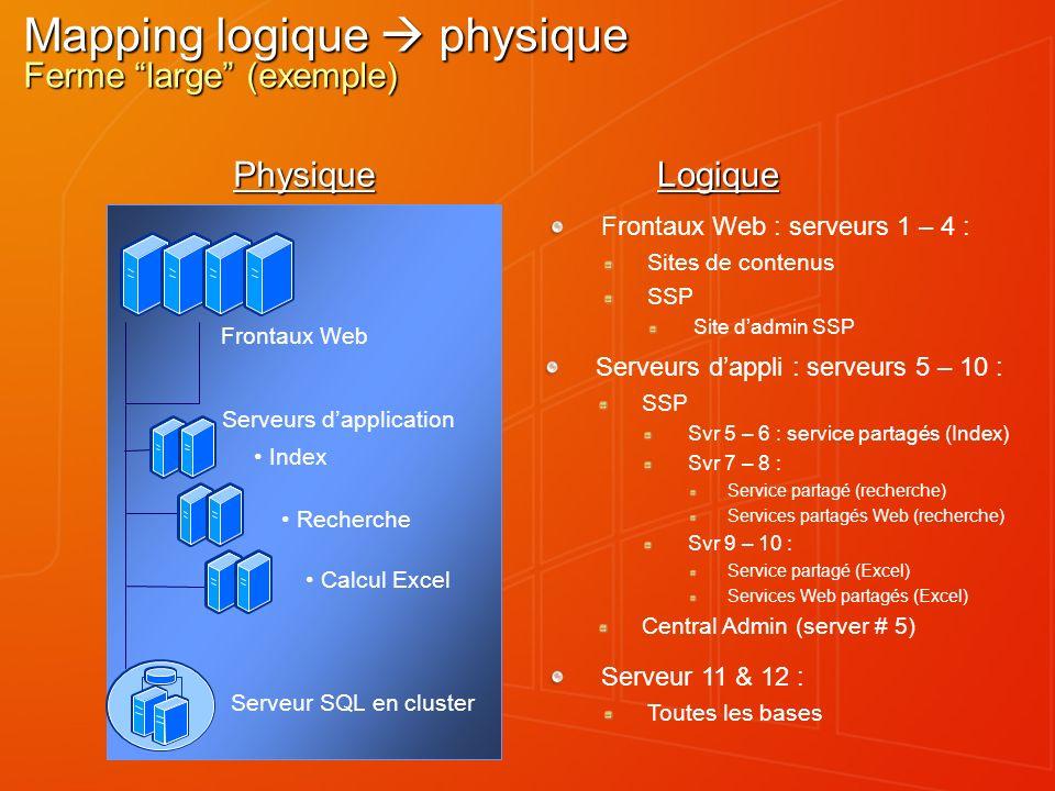 Mapping logique physique Ferme large (exemple) Frontaux Web : serveurs 1 – 4 : Sites de contenus SSP Site dadmin SSP PhysiqueLogique Frontaux Web Serv
