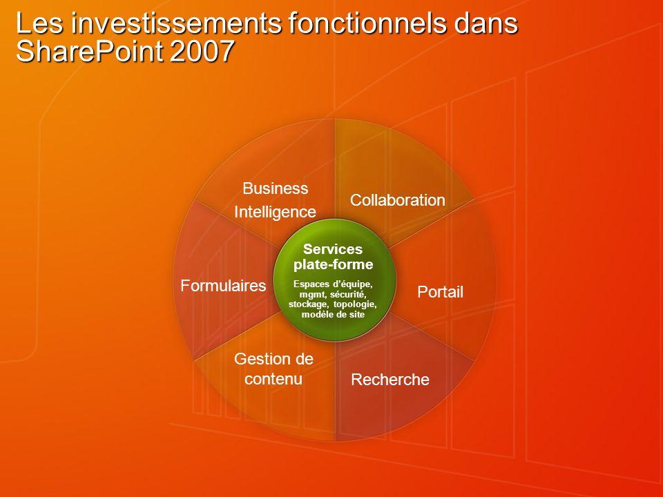 Collaboration Business Intelligence Portail Formulaires Recherche Gestion de contenu Services plate-forme Espaces déquipe, mgmt, sécurité, stockage, t