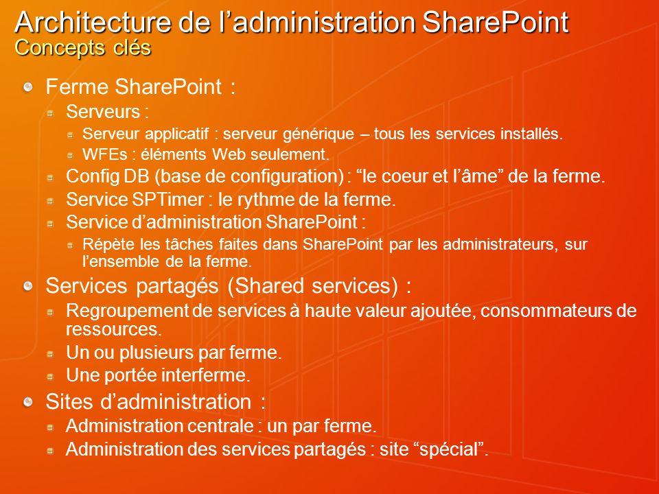 Architecture de ladministration SharePoint Concepts clés Ferme SharePoint : Serveurs : Serveur applicatif : serveur générique – tous les services inst