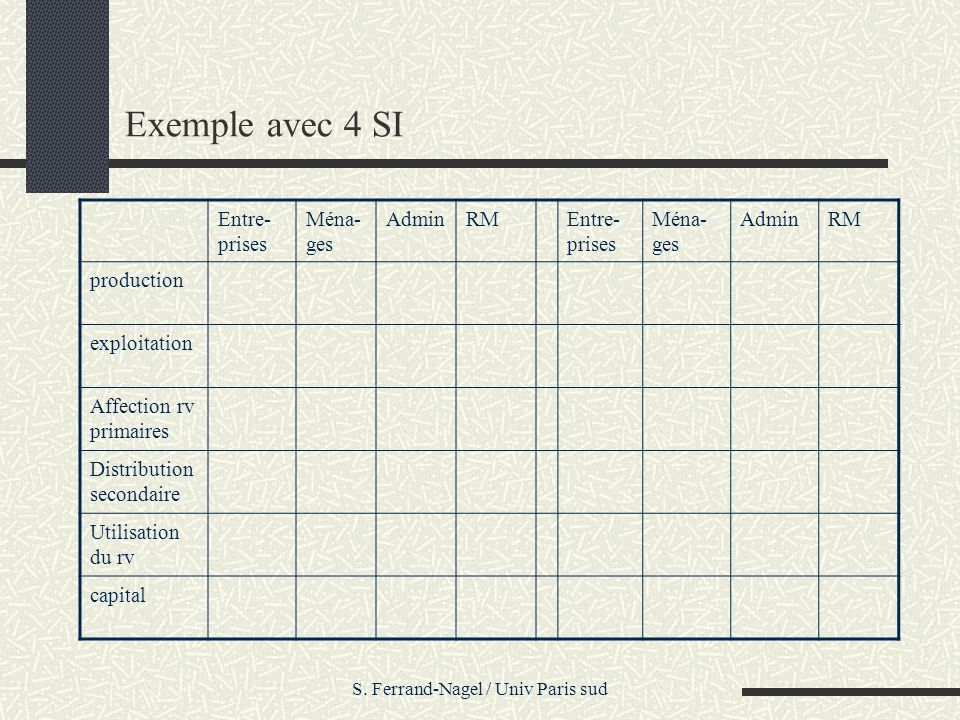 S. Ferrand-Nagel / Univ Paris sud Exemple avec 4 SI Entre- prises Ména- ges AdminRMEntre- prises Ména- ges AdminRM production exploitation Affection r