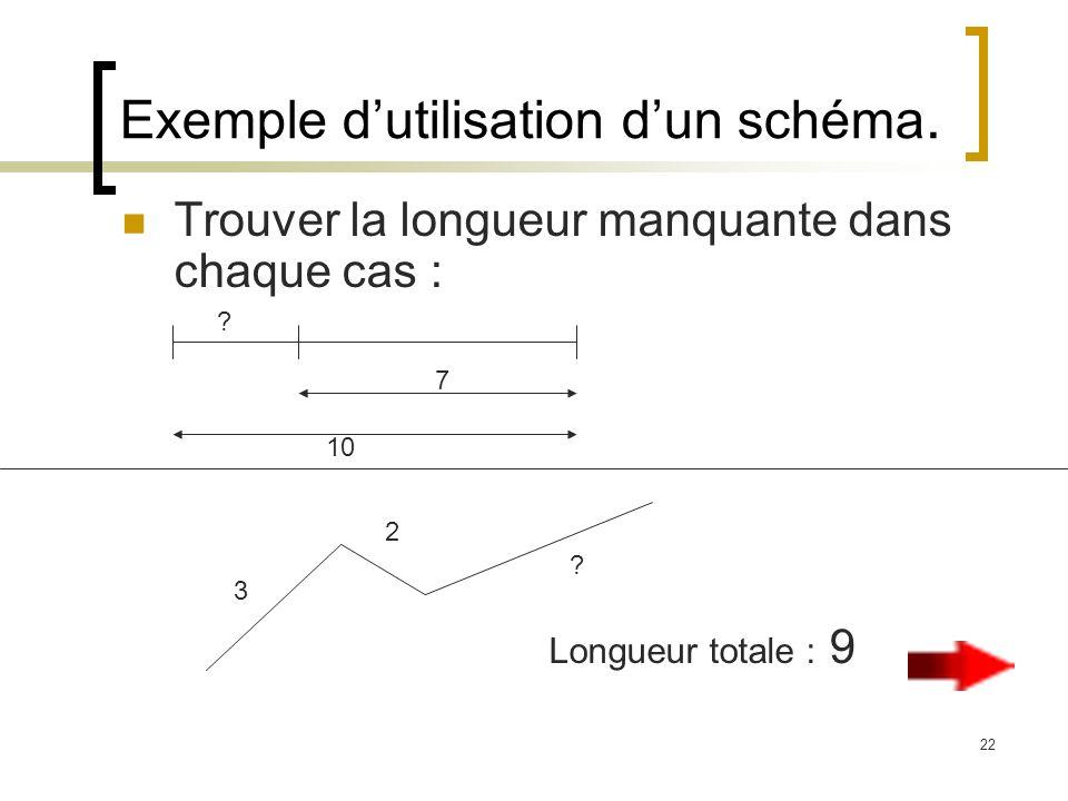22 Exemple dutilisation dun schéma. Trouver la longueur manquante dans chaque cas : Longueur totale : 9 10 7 3 2 ? ?