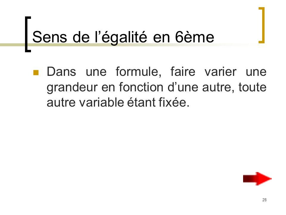 28 Sens de légalité en 6ème Dans une formule, faire varier une grandeur en fonction dune autre, toute autre variable étant fixée.