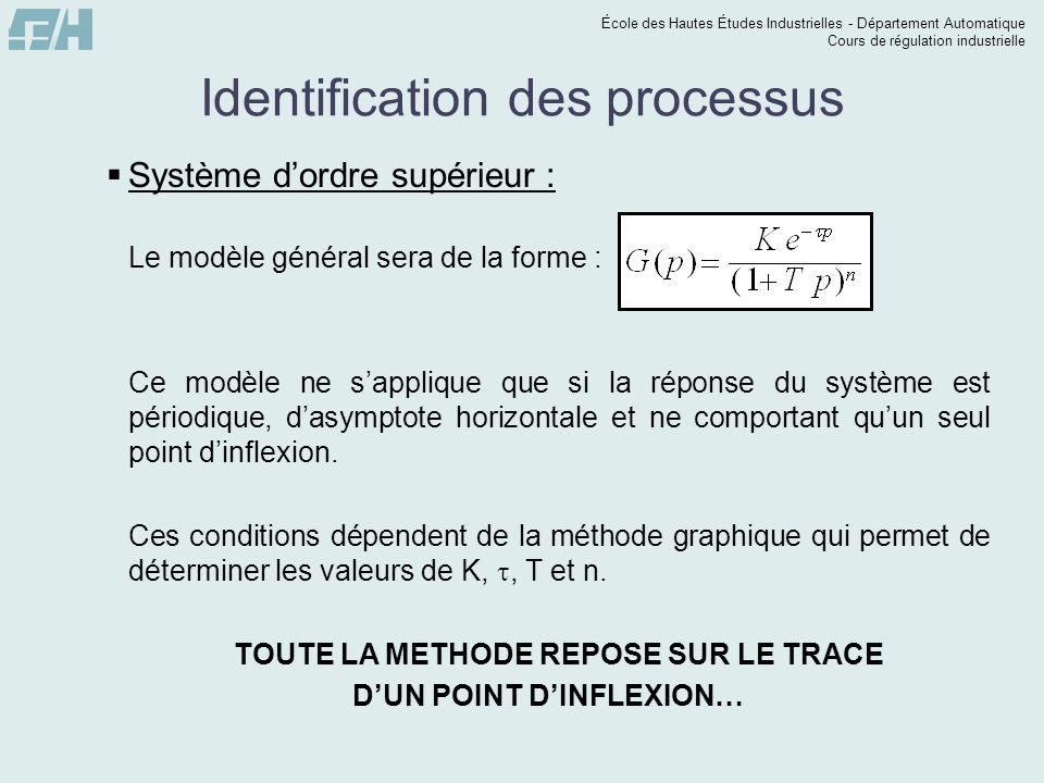 École des Hautes Études Industrielles - Département Automatique Cours de régulation industrielle Identification des processus Système dordre supérieur