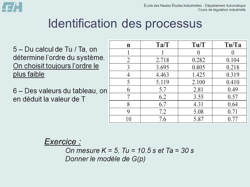 École des Hautes Études Industrielles - Département Automatique Cours de régulation industrielle Identification des processus 5 – Du calcul de Tu / Ta