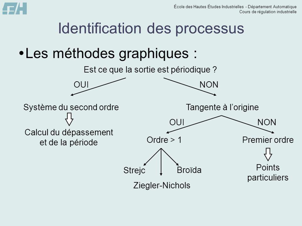École des Hautes Études Industrielles - Département Automatique Cours de régulation industrielle Identification des processus Systèmes de type premier ordre avec intégrateur Le modèle est : K = pente T = intersection de lasymptote avec laxe des abscisses.