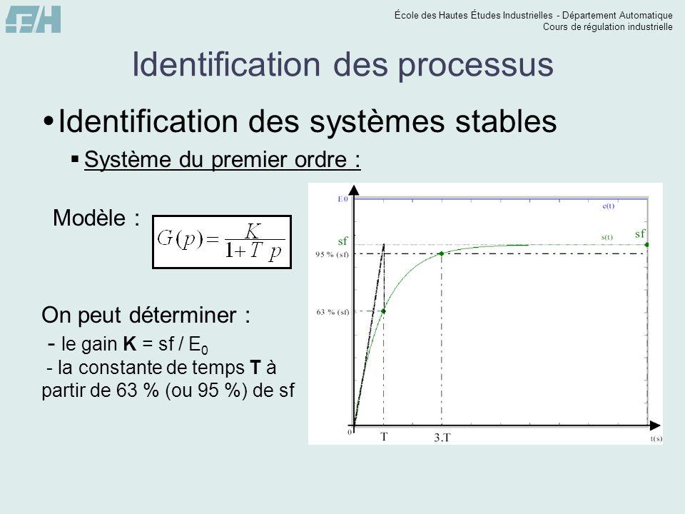 École des Hautes Études Industrielles - Département Automatique Cours de régulation industrielle Identification des processus Système du premier ordre : Avec les valeurs de K et T, nous pouvons simuler notre modèle et voir sil correspond à la sortie de notre système.