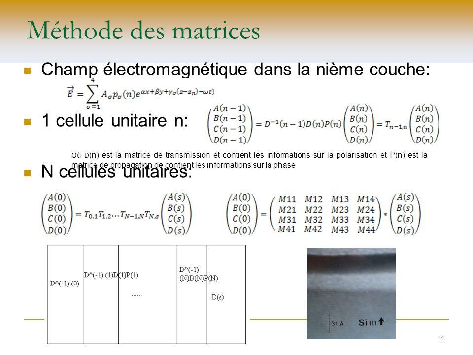 Méthode des matrices Champ électromagnétique dans la nième couche: 1 cellule unitaire n: N cellules unitaires: Où D (n) est la matrice de transmission