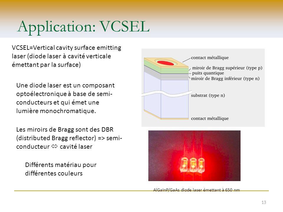 Application: VCSEL VCSEL=Vertical cavity surface emitting laser (diode laser à cavité verticale émettant par la surface) AlGaInP/GaAs diode laser émet