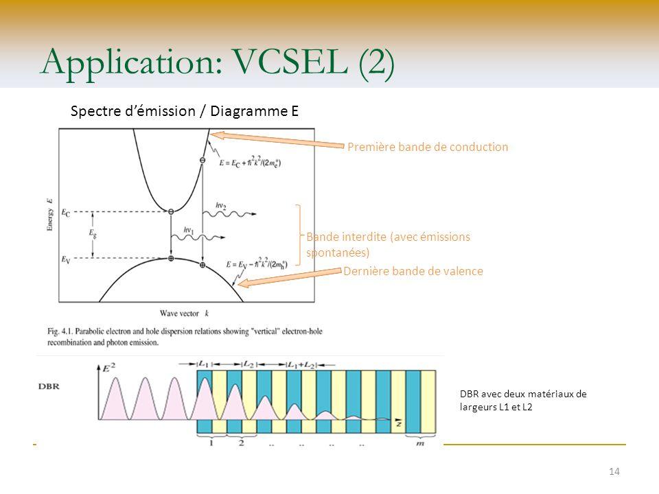 Application: VCSEL (2) Spectre démission / Diagramme E (k) Première bande de conduction Dernière bande de valence Bande interdite (avec émissions spon