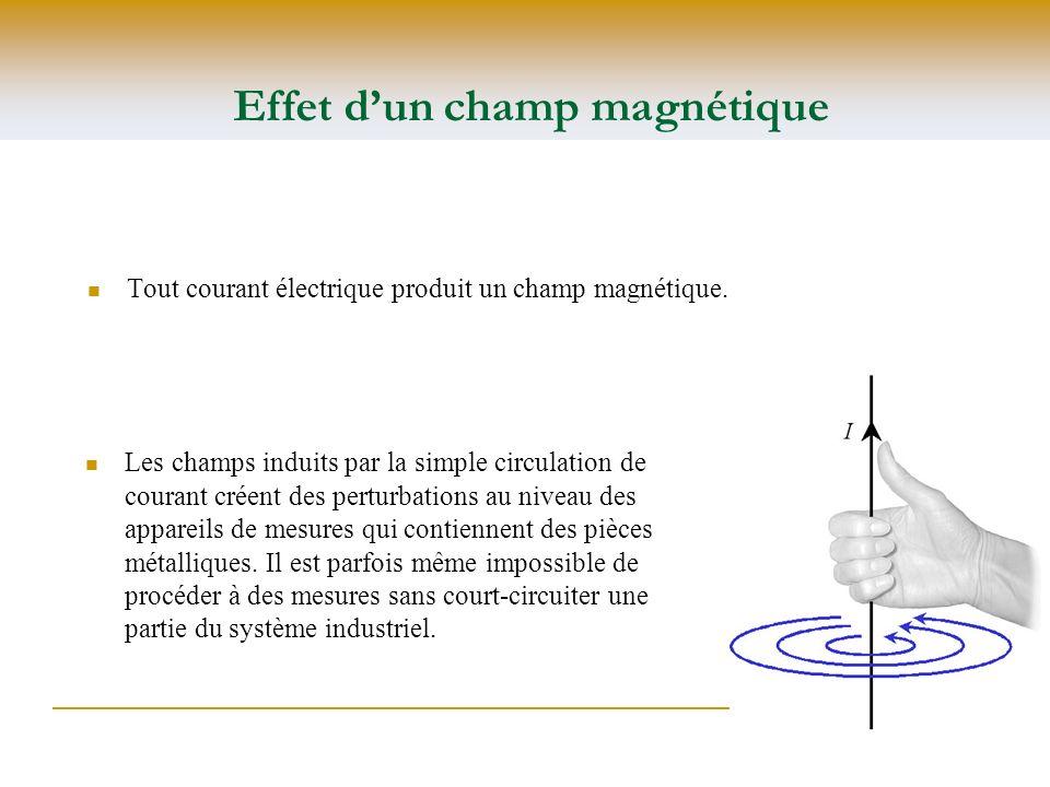 Tout courant électrique produit un champ magnétique. Effet dun champ magnétique Les champs induits par la simple circulation de courant créent des per