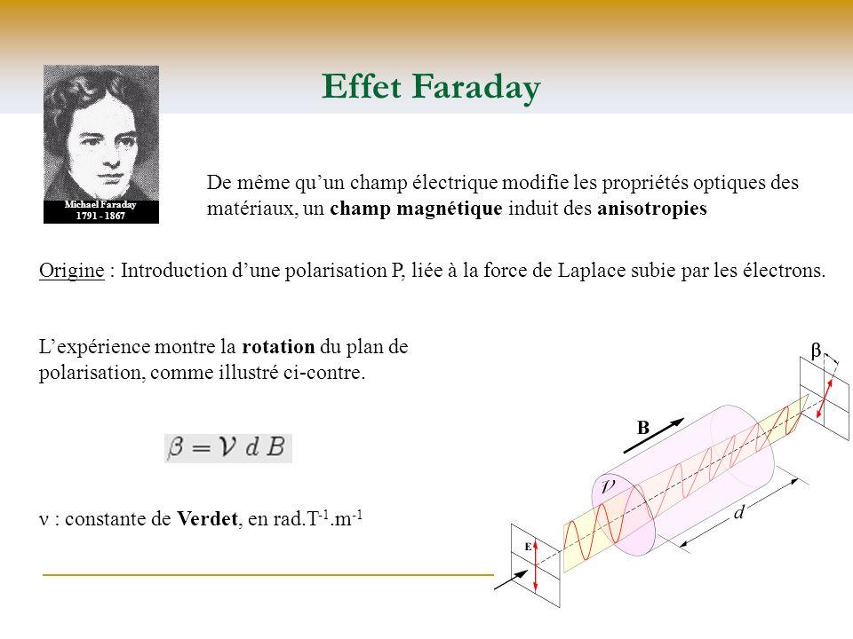 Effet Faraday Michael Faraday 1791 - 1867 De même quun champ électrique modifie les propriétés optiques des matériaux, un champ magnétique induit des