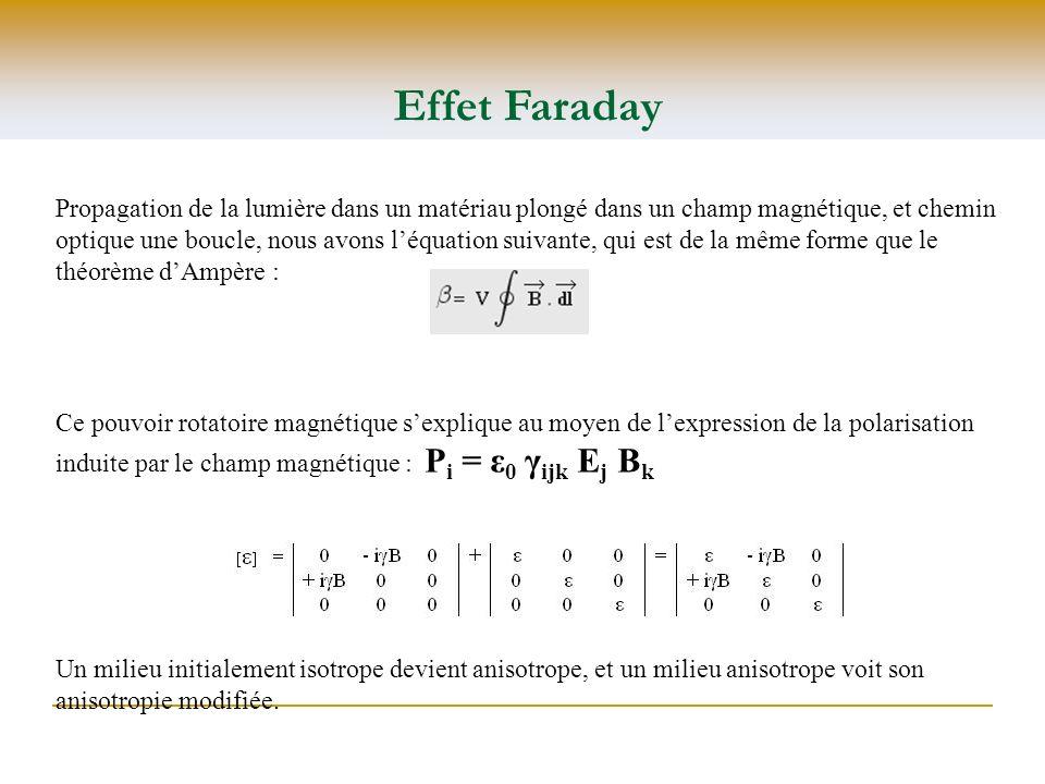 Effet Faraday Propagation de la lumière dans un matériau plongé dans un champ magnétique, et chemin optique une boucle, nous avons léquation suivante,