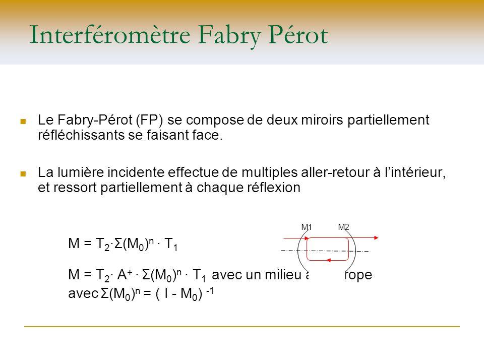 Interféromètre Fabry Pérot Le Fabry-Pérot (FP) se compose de deux miroirs partiellement réfléchissants se faisant face. La lumière incidente effectue