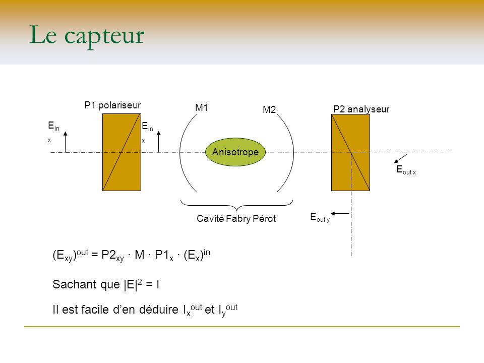 Le capteur Anisotrope M1 M2 P1 polariseur P2 analyseur E in x E out y E out x Cavité Fabry Pérot Sachant que |E| 2 = I Il est facile den déduire I x o