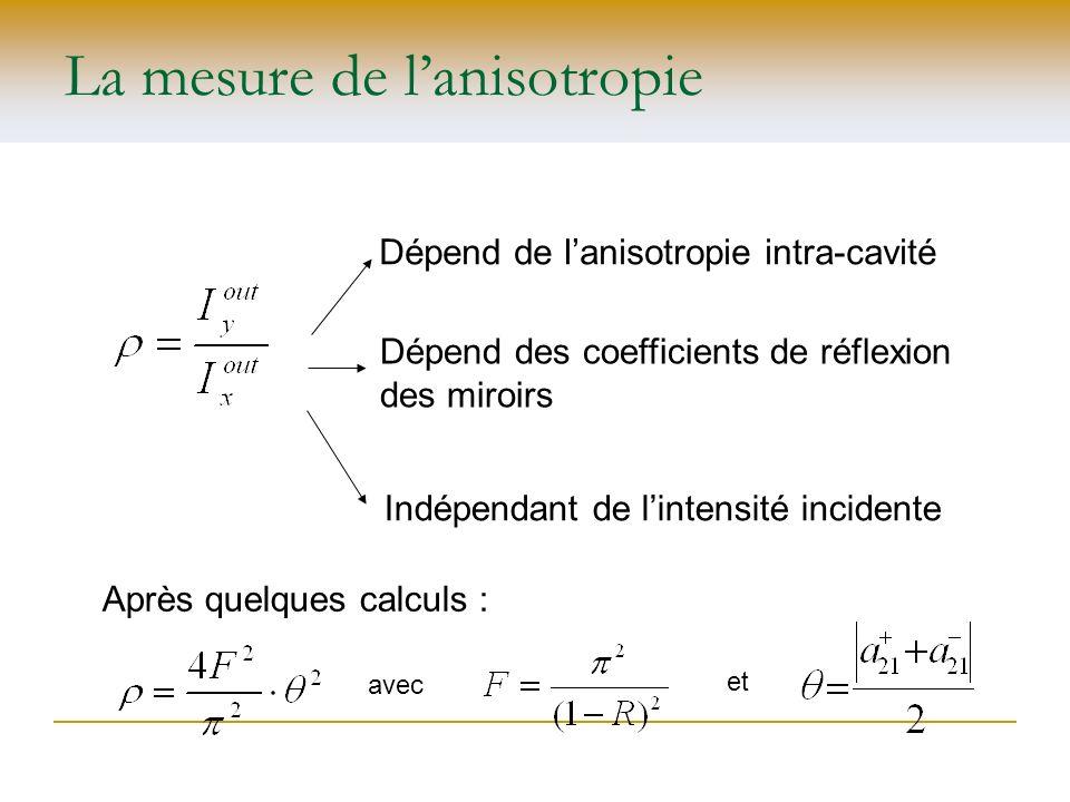 La mesure de lanisotropie Dépend de lanisotropie intra-cavité Indépendant de lintensité incidente Dépend des coefficients de réflexion des miroirs Apr