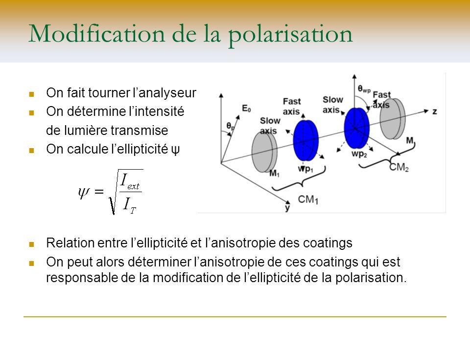 Modification de la polarisation On fait tourner lanalyseur On détermine lintensité de lumière transmise On calcule lellipticité ψ Relation entre lelli