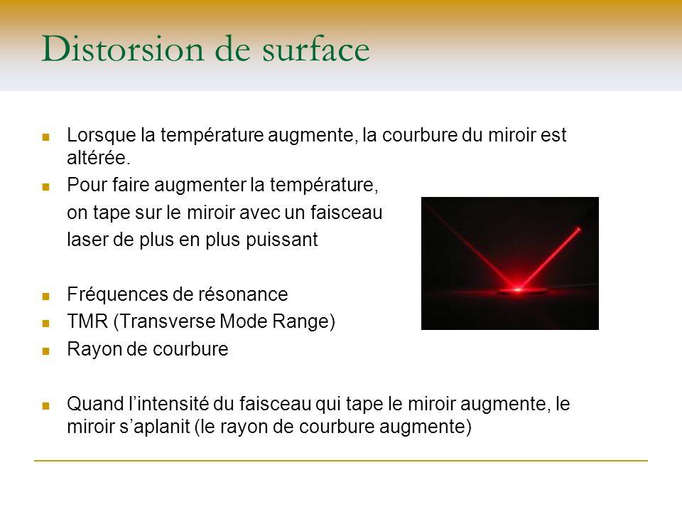 Distorsion de surface Lorsque la température augmente, la courbure du miroir est altérée. Pour faire augmenter la température, on tape sur le miroir a