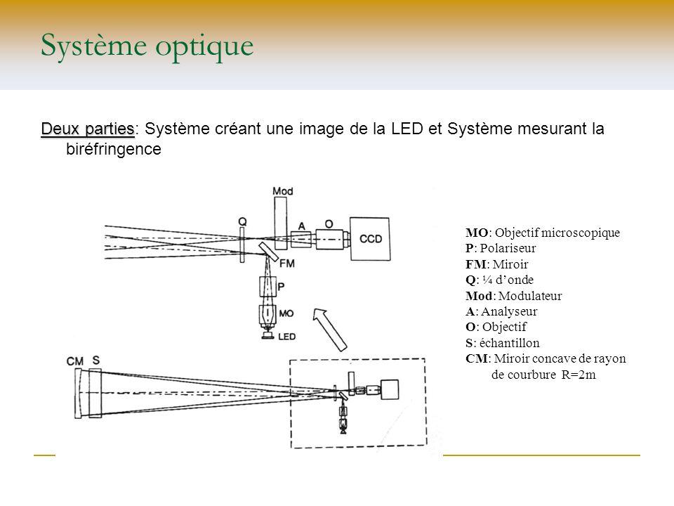 Système optique Deux parties Deux parties: Système créant une image de la LED et Système mesurant la biréfringence MO: Objectif microscopique P: Polar
