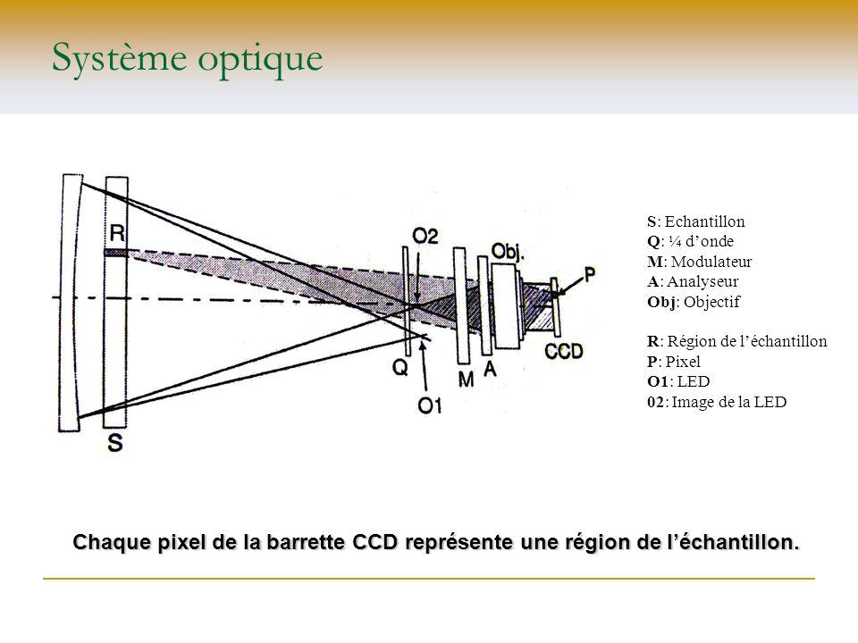 Système optique S: Echantillon Q: ¼ donde M: Modulateur A: Analyseur Obj: Objectif R: Région de léchantillon P: Pixel O1: LED 02: Image de la LED Chaq
