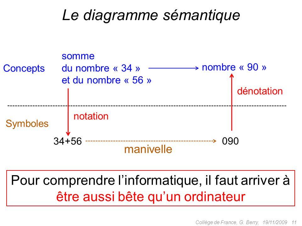 19/11/2009 11Collège de France, G.