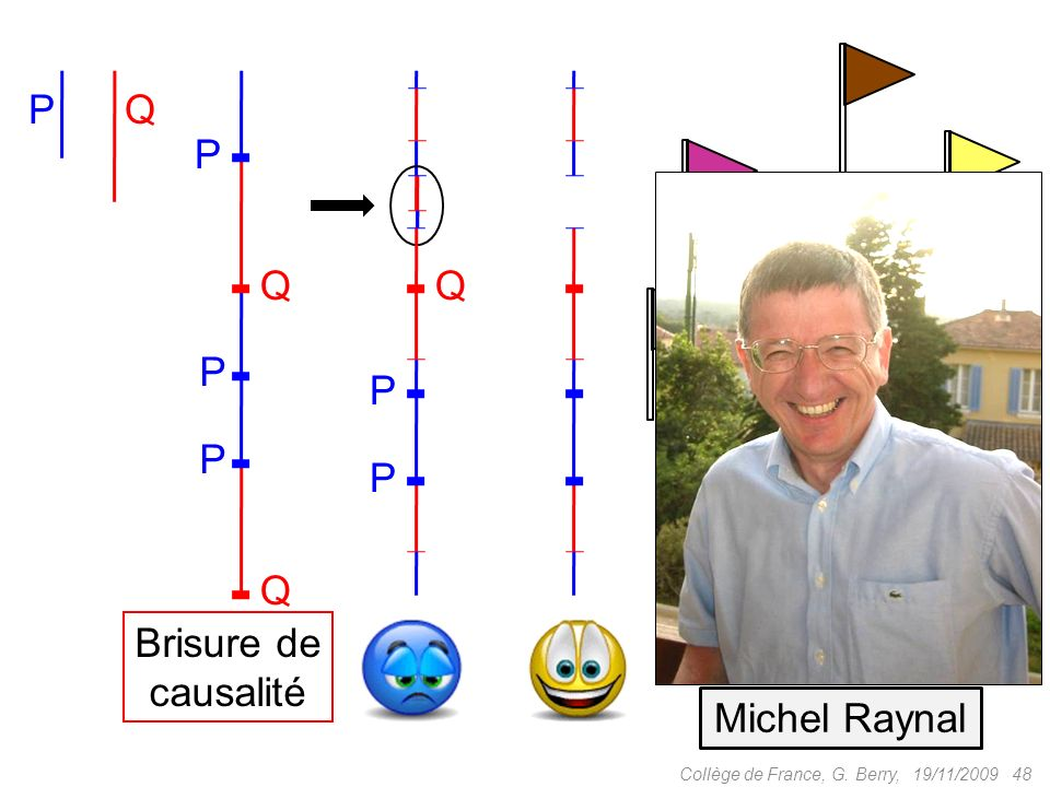 19/11/2009 48Collège de France, G. Berry, PQ P P P Q Q Q P P Michel Raynal Brisure de causalité
