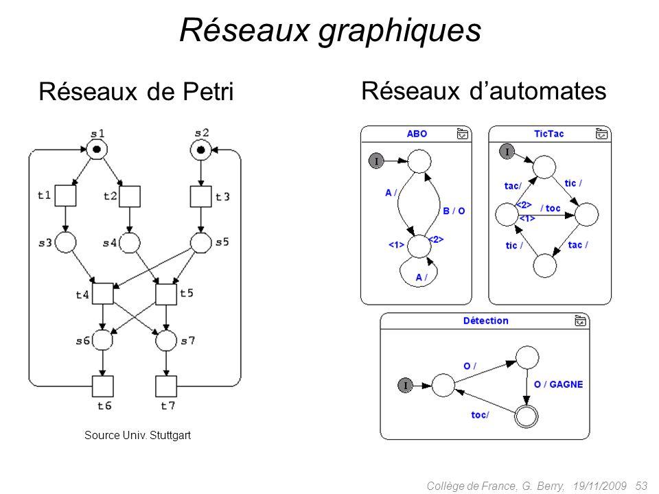 19/11/2009 53Collège de France, G. Berry, Réseaux graphiques Réseaux de Petri Source Univ.
