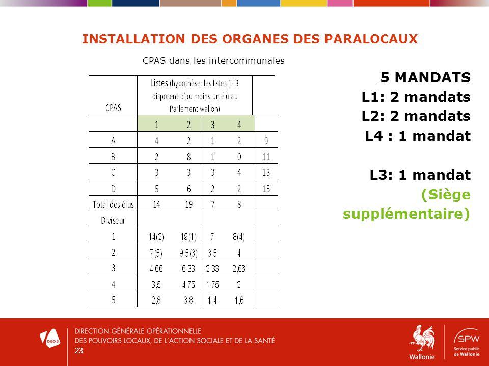 23 INSTALLATION DES ORGANES DES PARALOCAUX CPAS dans les intercommunales 5 MANDATS L1: 2 mandats L2: 2 mandats L4 : 1 mandat L3: 1 mandat (Siège suppl