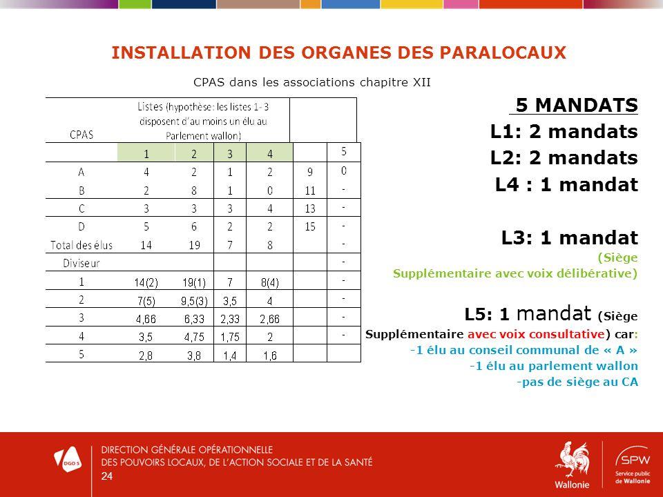 24 INSTALLATION DES ORGANES DES PARALOCAUX CPAS dans les associations chapitre XII 5 MANDATS L1: 2 mandats L2: 2 mandats L4 : 1 mandat L3: 1 mandat (S