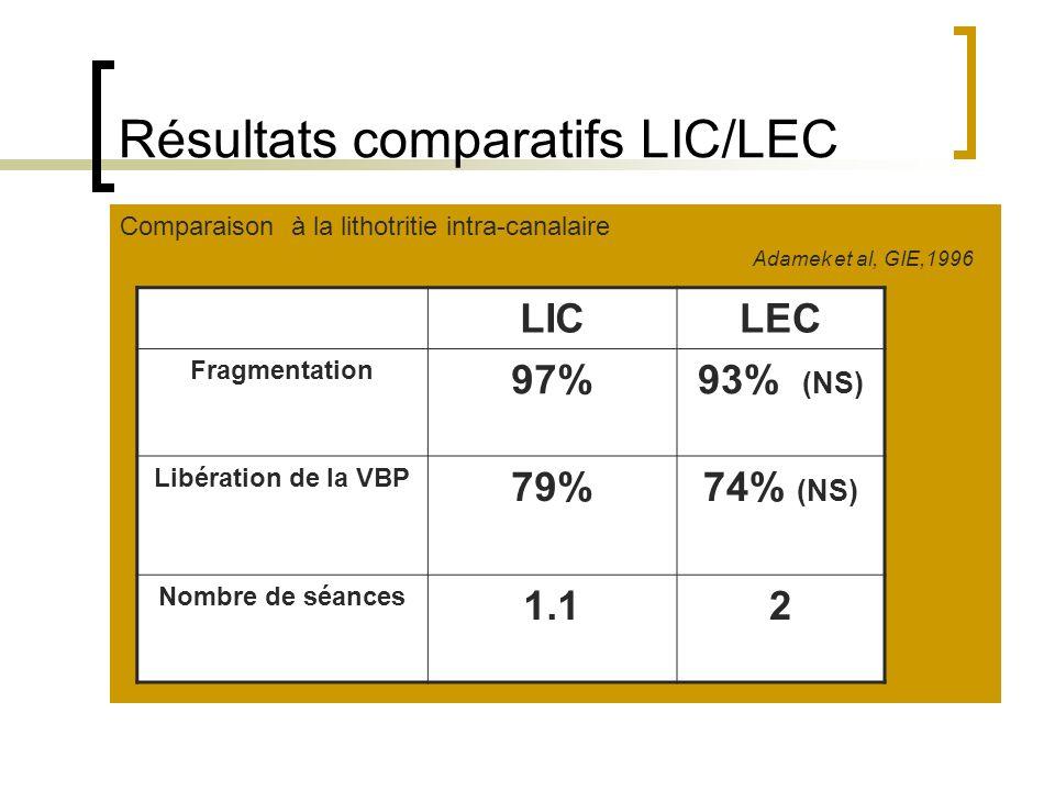 Résultats comparatifs LIC/LEC Comparaison à la lithotritie intra-canalaire Adamek et al, GIE,1996 LICLEC Fragmentation 97%93% (NS) Libération de la VB