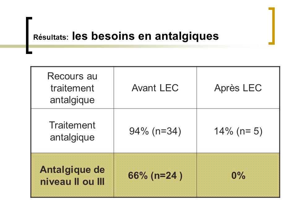 Résultats: les besoins en antalgiques Recours au traitement antalgique Avant LECAprès LEC Traitement antalgique 94% (n=34)14% (n= 5) Antalgique de niv