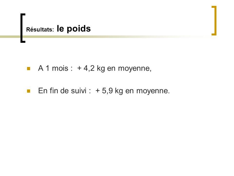 Résultats: le poids A 1 mois : + 4,2 kg en moyenne, En fin de suivi : + 5,9 kg en moyenne.