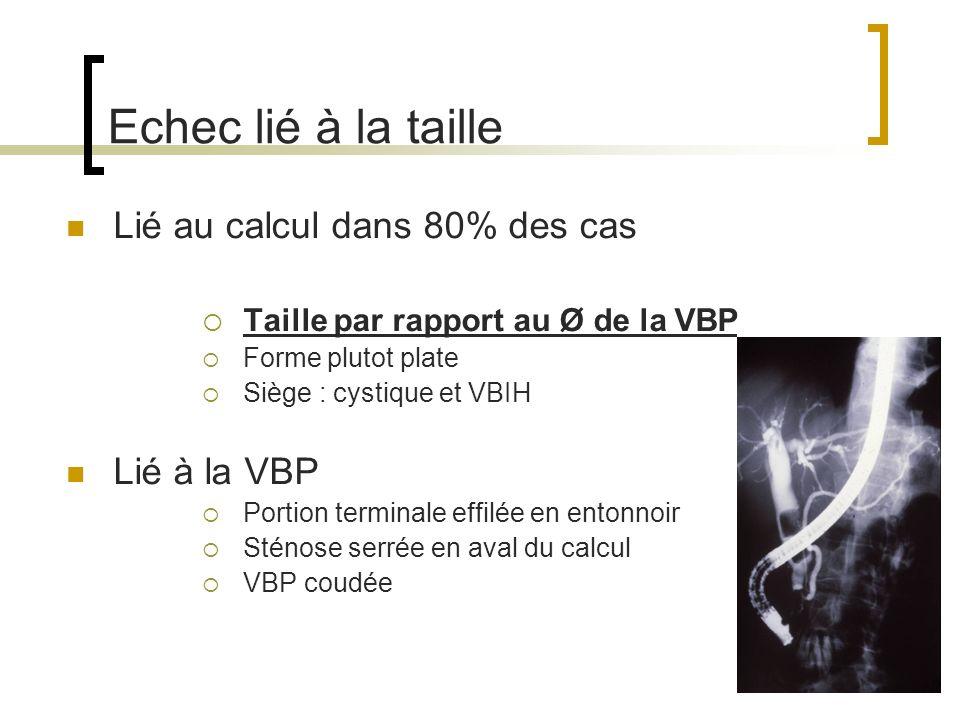 Echec lié à la taille Lié au calcul dans 80% des cas Taille par rapport au Ø de la VBP Forme plutot plate Siège : cystique et VBIH Lié à la VBP Portio